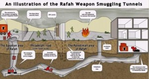 Hamas Smuggling Tunnels from Rafah, Egypt to Gaza
